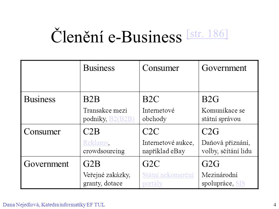 Členění e-Business [str. 186]
